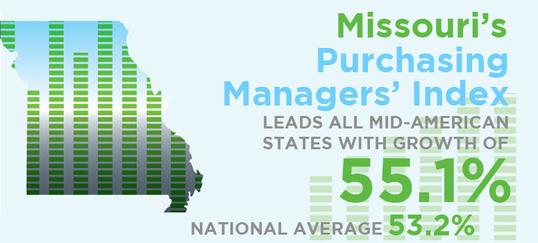 Missouri's Purchasing Managers' Index