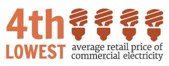 4th Lowest Average Retail Price of Commercial Electricity