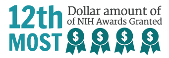 12th most Dollar Amount of NIH Awards Granted