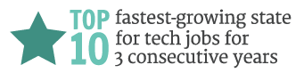 Top 10 fastest growing state for tech jobs for 3 consecutive years