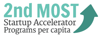 2nd most startup accelerator programs per capita