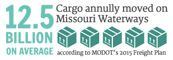 12.5 Billion on average cargo annually moved on Missouri Waterways