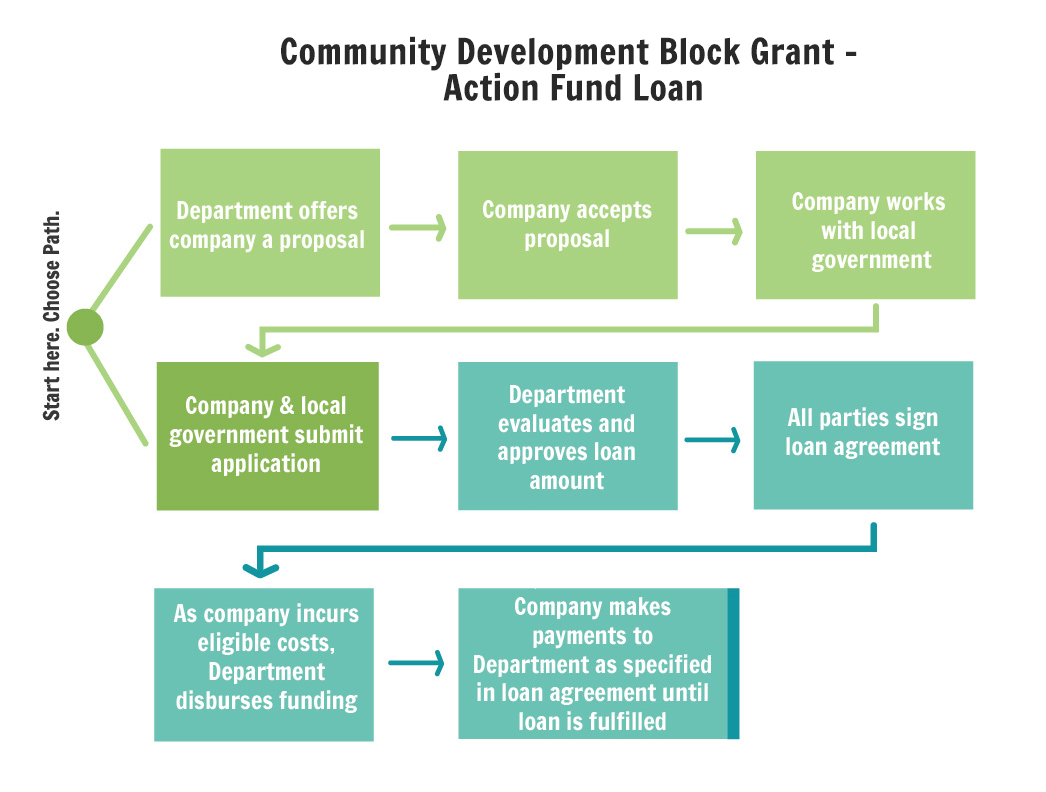 Community development block grant action fund loan department view flow chart pooptronica Images