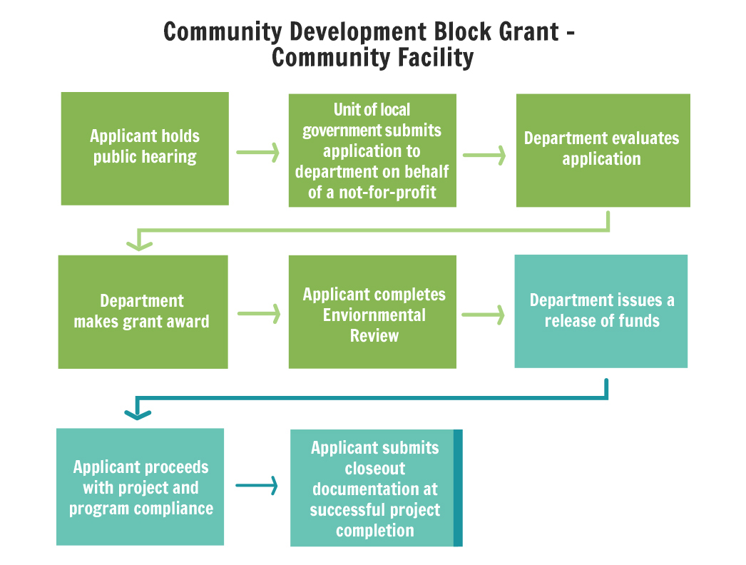 development of communities Designing community based development organizations and in external agencies, to meet specified objectives defining changes needed at the community level if a community group is to function success-fully, several criteria must be met: the group must address a felt need and a common.