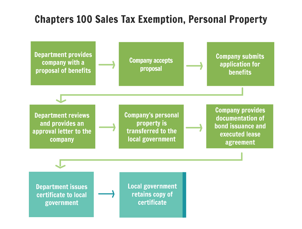 Chapter 100 sales tax exemption personal property department of application process 1betcityfo Choice Image