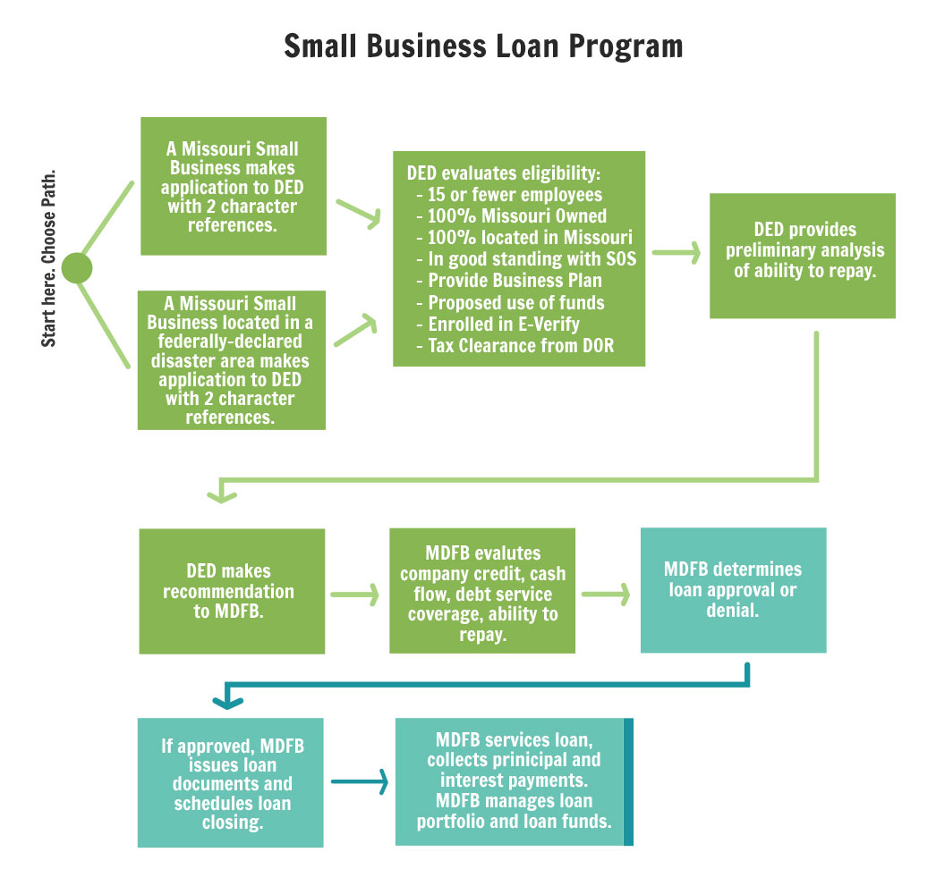 Credits for small businesses and small business development