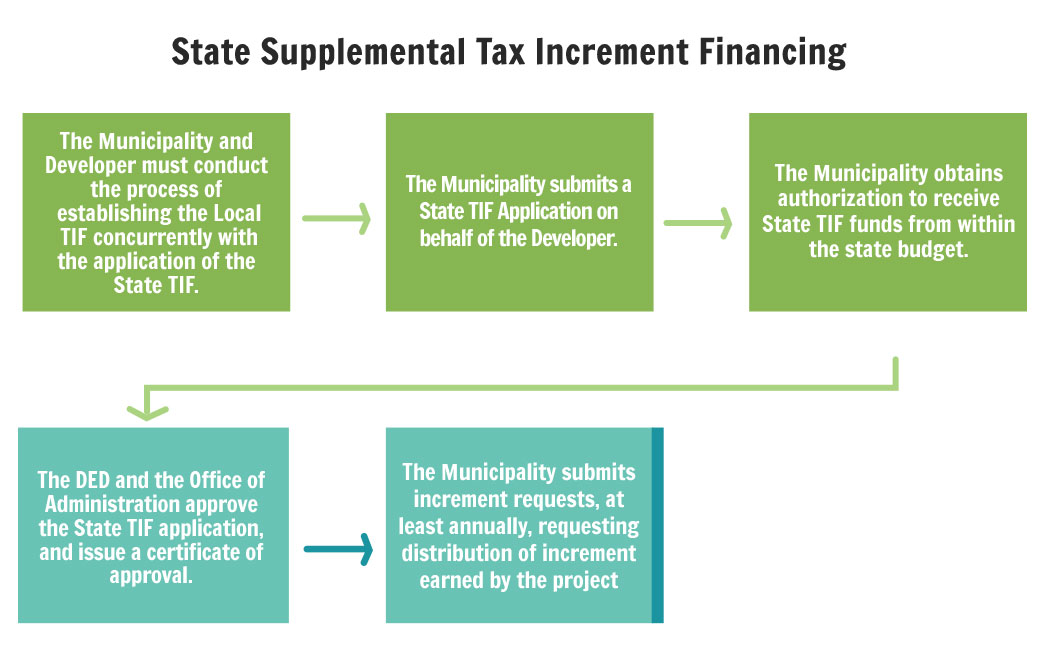 state supplemental tax increment financing  tif quality organization chart quality organization chart quality organization chart quality organization chart